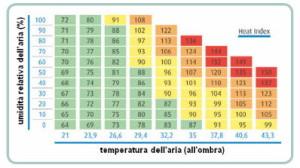 Carta indica calore_Foto 1_art DPI calore_28nov16